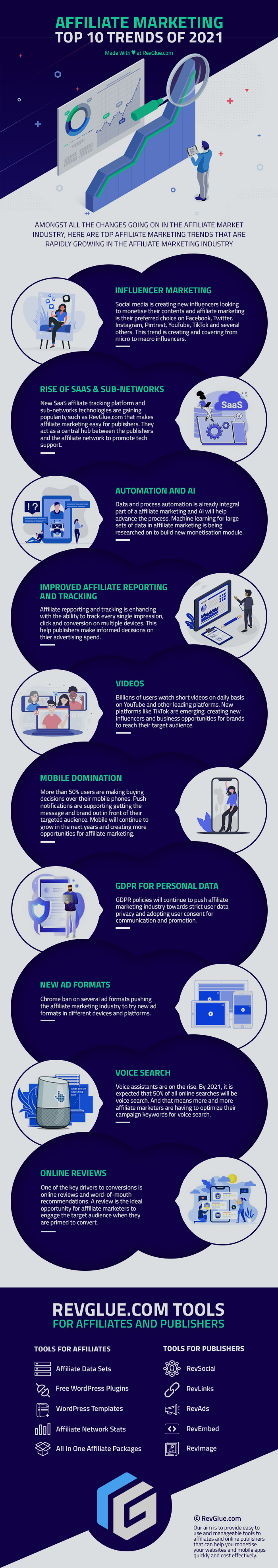 Top 10 Tends for Affiliate Marketing in 2021 Infographic