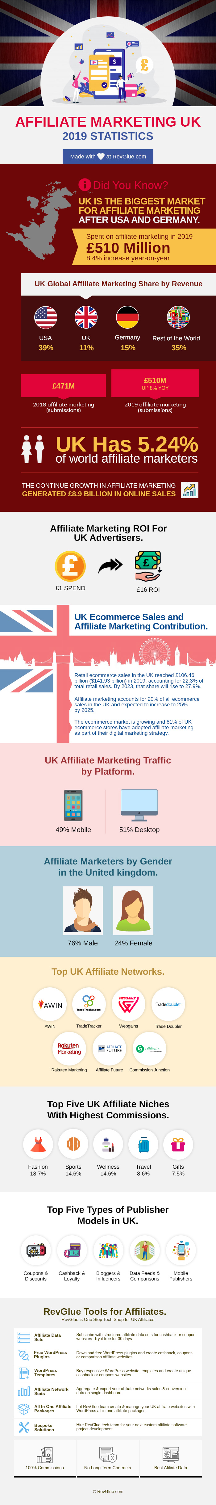 Affiliate Marketing 2019 UK stats infographic