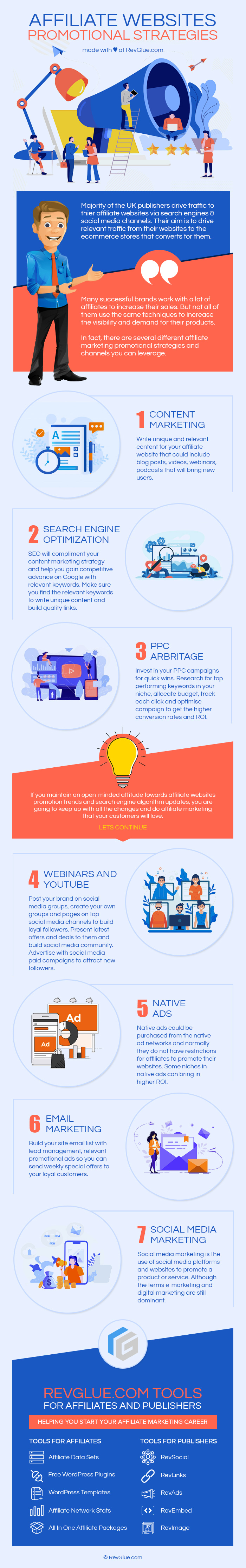 Affiliate Websites Promotional Stragegies Infographic