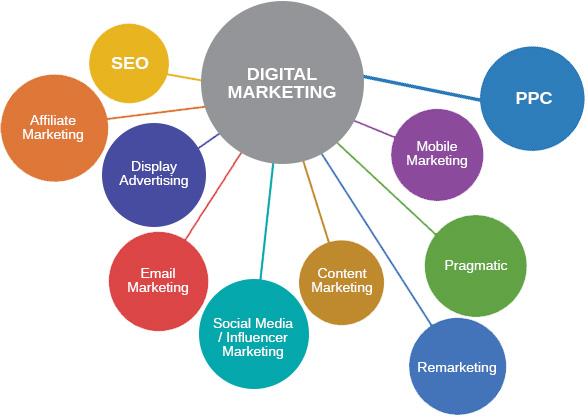 Top Ten Types of Digital Marketing.