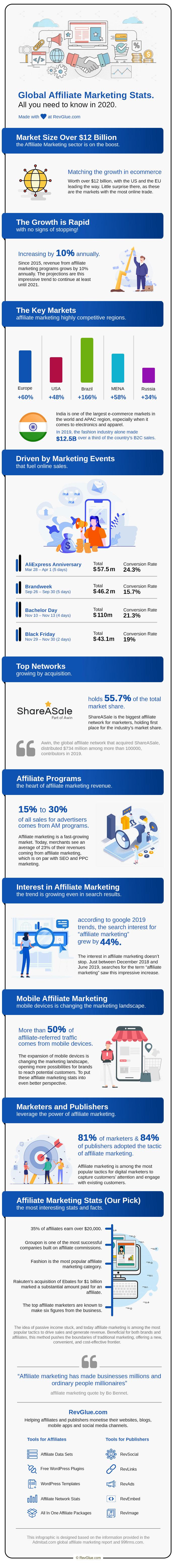 Global Affiliate Marketing Stats