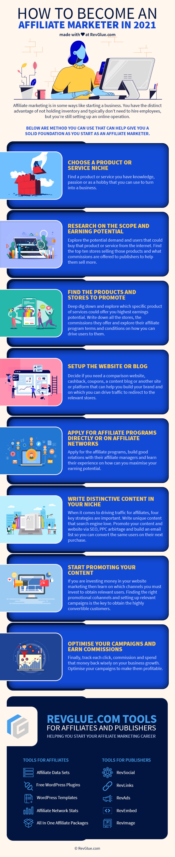 How to become an affiliate marketer in 2021 infographic