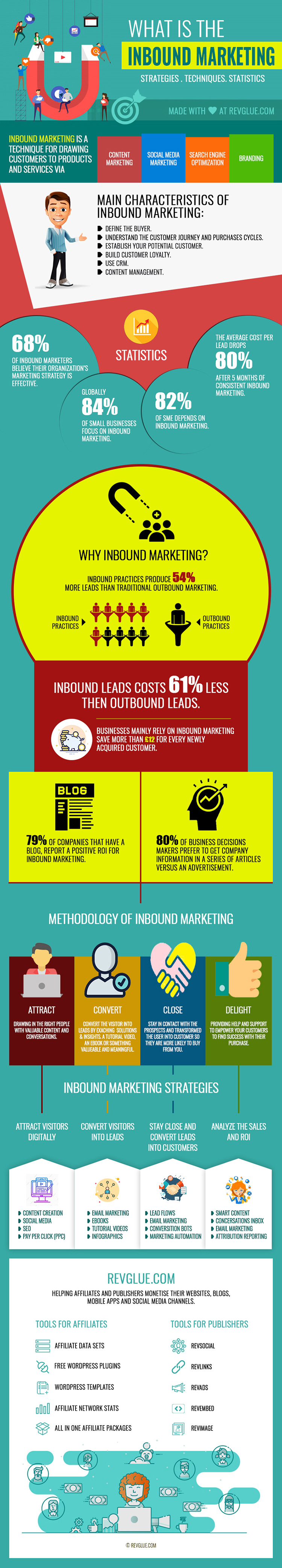 Learn Inbound Marketing in 2020 Infographic