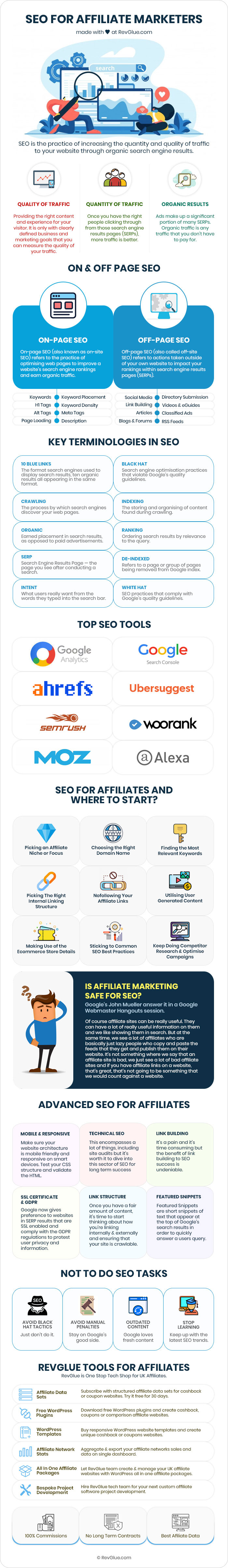 SEO for Affiliate Marketers Infographic