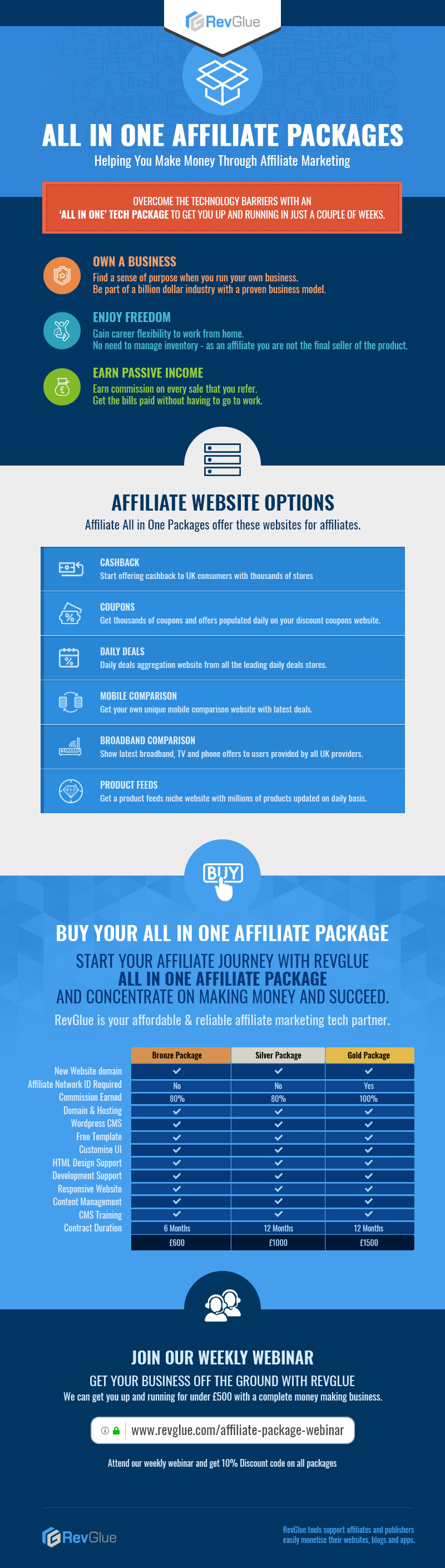 Explore RevGlue All In One Affiliate Packages - Infographic