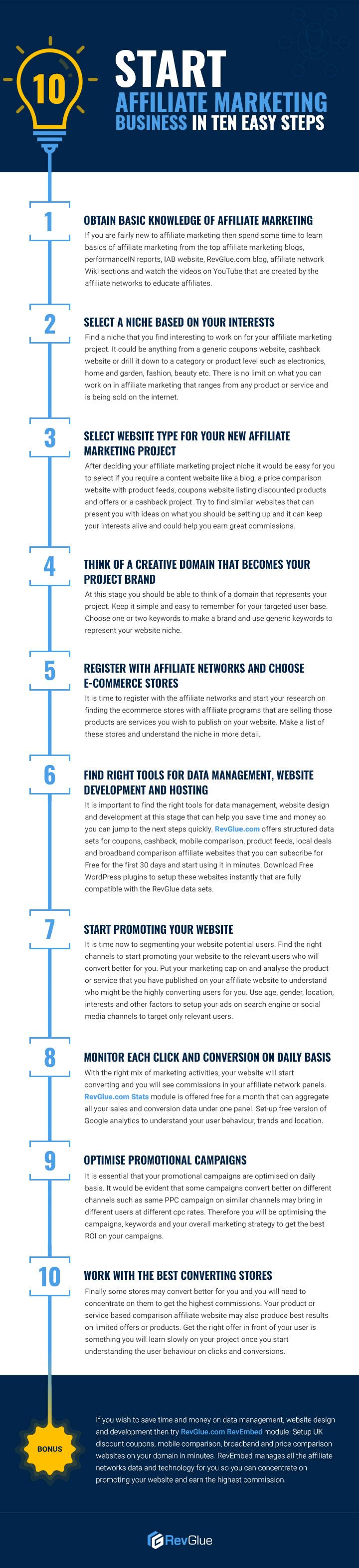 Start Affiliate Marketing Business in Ten Easy Steps.